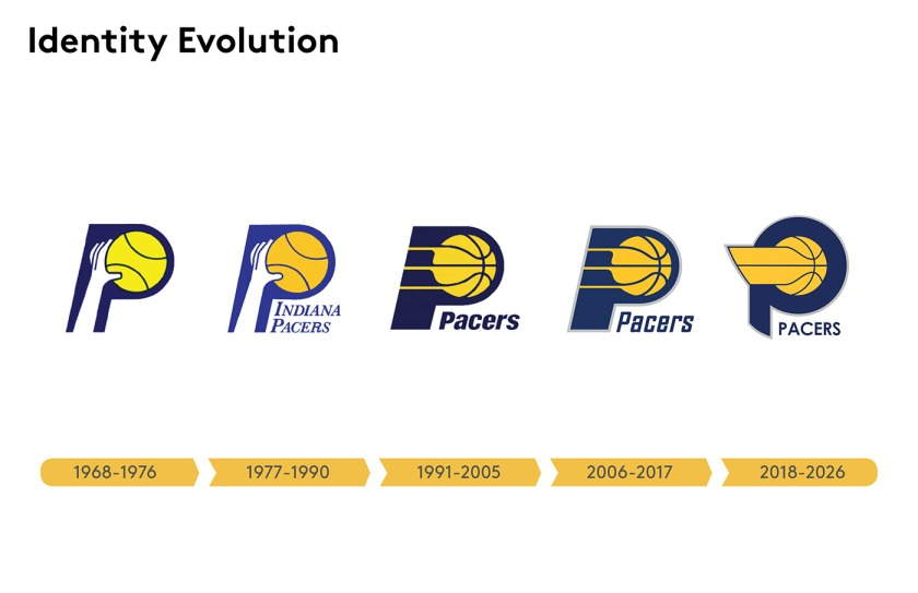 Pacer logo evolution